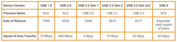 Table to show USB Re-standardisation